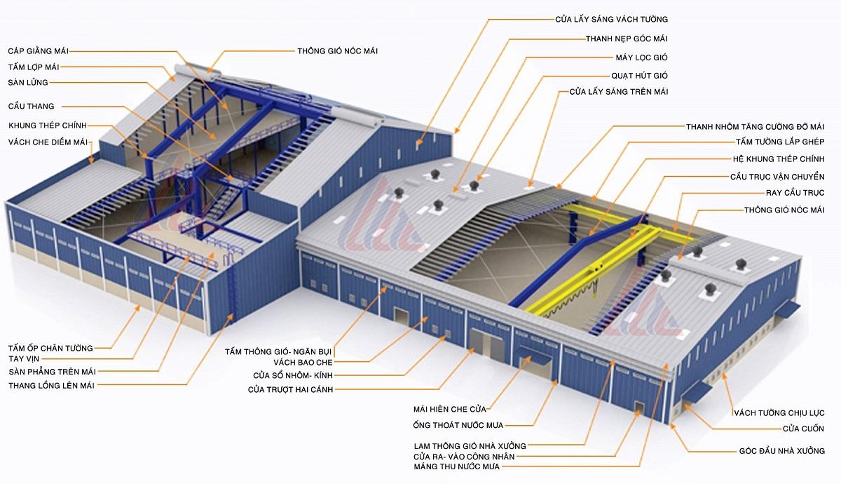 Đơn báo giá nhà xưởng công nghiệp khung thép tiền chế